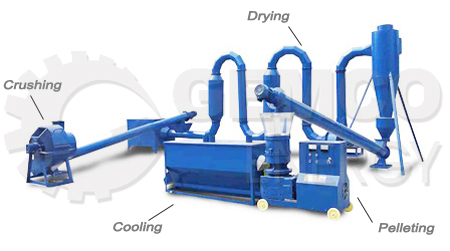 General Process of Pellet Mill Plant