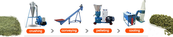 grass pellet production line