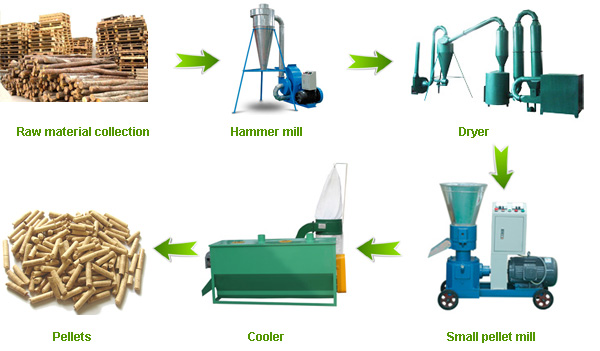 Small pellet line production process for biomass